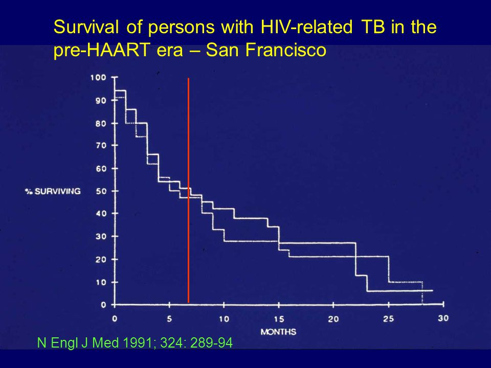 Survival of persons with HIV-related TB in the pre-HAART era – San Francisco N Engl J Med 1991; 324: 289-94