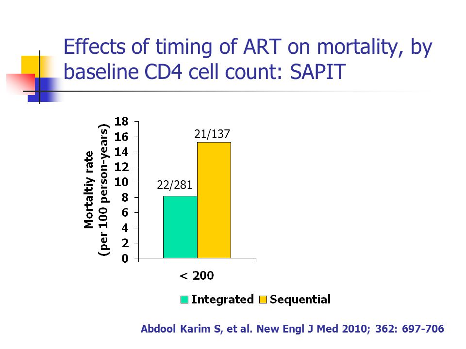 Effects of timing of ART on mortality, by baseline CD4 cell count: SAPIT Abdool Karim S, et al.