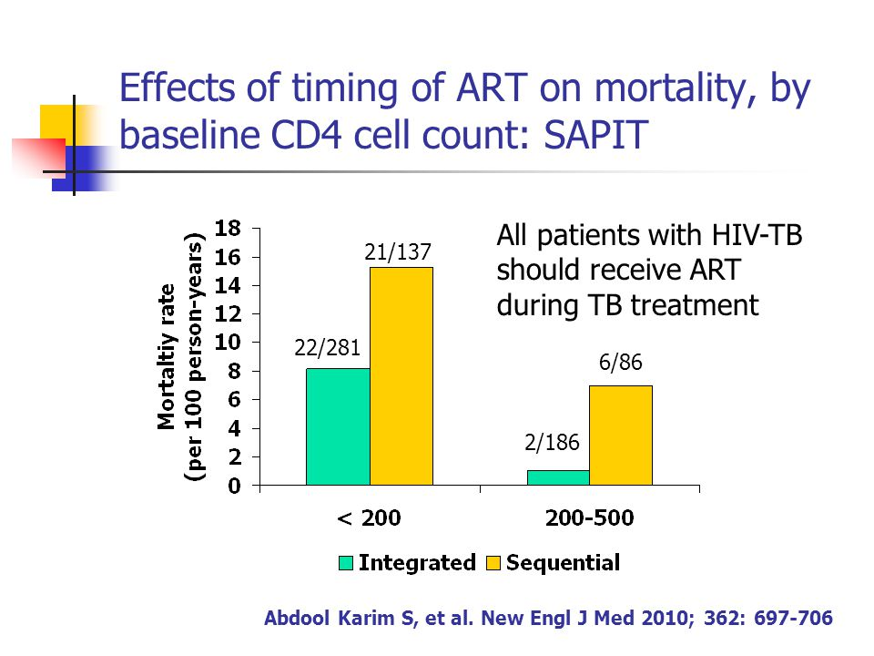 Effects of timing of ART on mortality, by baseline CD4 cell count: SAPIT Abdool Karim S, et al. New Engl J Med 2010; 362: 697-706 2/186 6/86 22/281 21