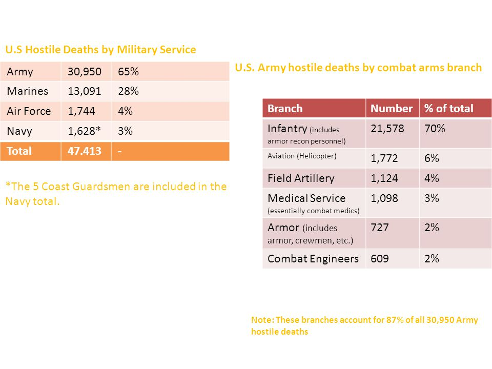 U.S Hostile Deaths by Military Service Army30,95065% Marines13,09128% Air Force1,7444% Navy1,628*3% Total47.413- BranchNumber% of total Infantry (includes armor recon personnel) 21,57870% Aviation (Helicopter) 1,7726% Field Artillery1,1244% Medical Service (essentially combat medics) 1,0983% Armor (includes armor, crewmen, etc.) 7272% Combat Engineers6092% *The 5 Coast Guardsmen are included in the Navy total.