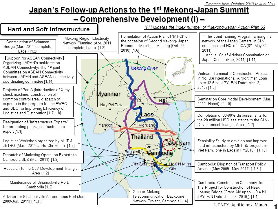 1 Japan's Follow-up Actions to the 1 st Mekong-Japan Summit – Comprehensive Development (I) – Logistics Workshop organized by MLIT & JETRO (Mar.