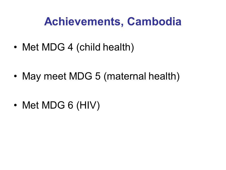 Achievements, Cambodia Met MDG 4 (child health) May meet MDG 5 (maternal health) Met MDG 6 (HIV)