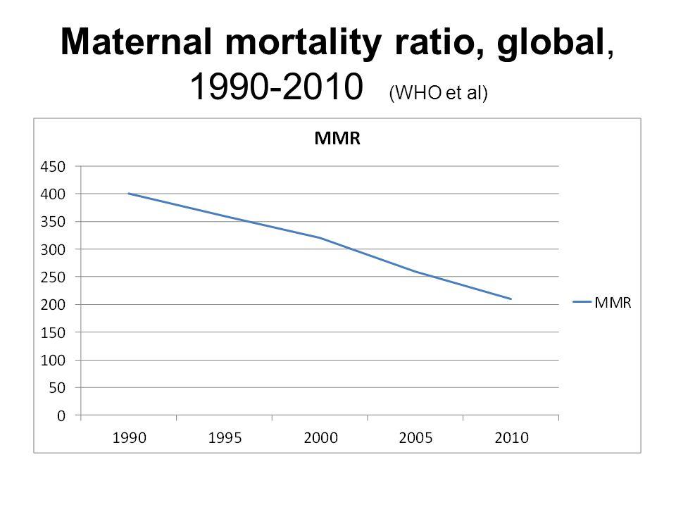 Maternal mortality ratio, global, 1990-2010 (WHO et al)