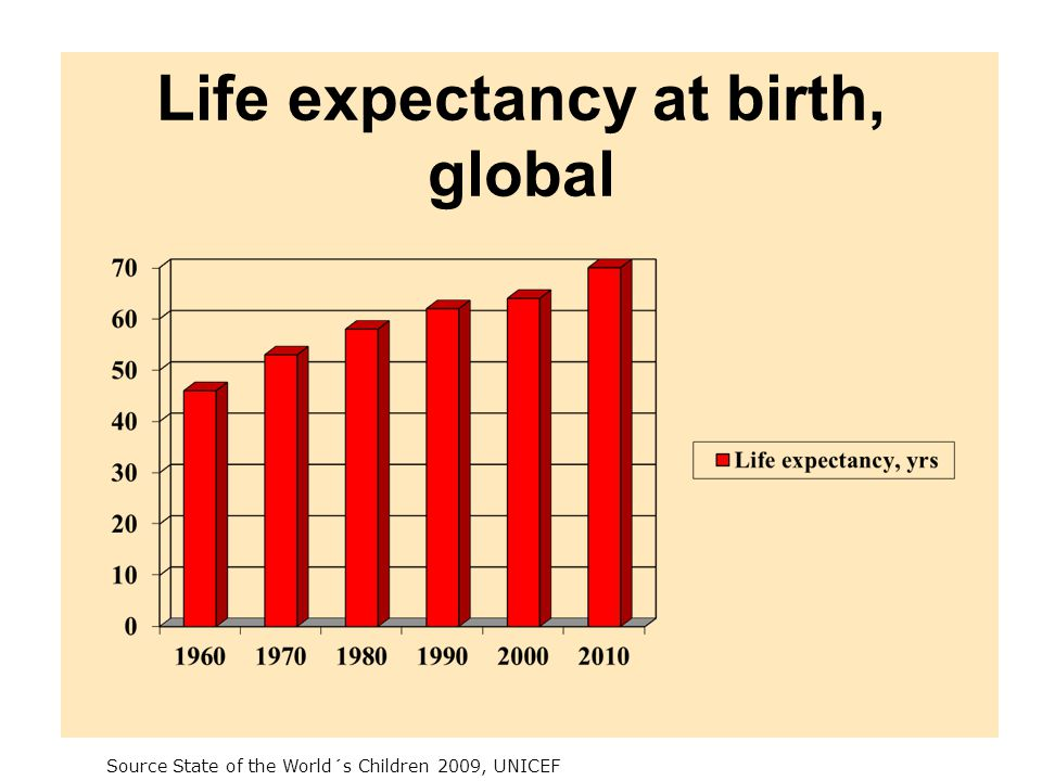 Life expectancy at birth, global Source State of the World´s Children 2009, UNICEF