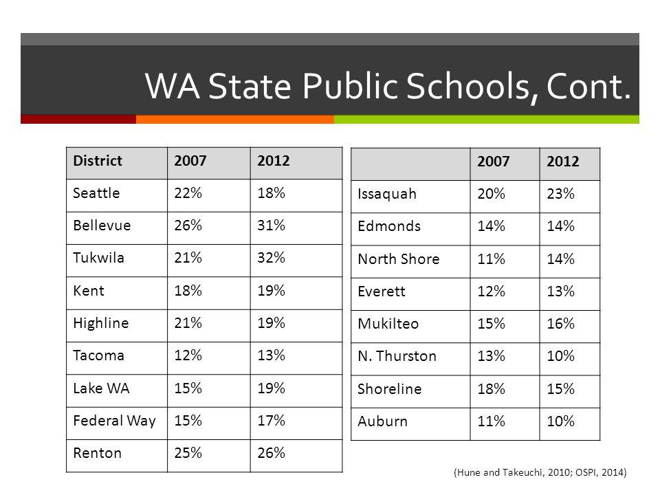 WA State Public Schools, Cont. District20072012 Seattle22%18% Bellevue26%31% Tukwila21%32% Kent18%19% Highline21%19% Tacoma12%13% Lake WA15%19% Federa