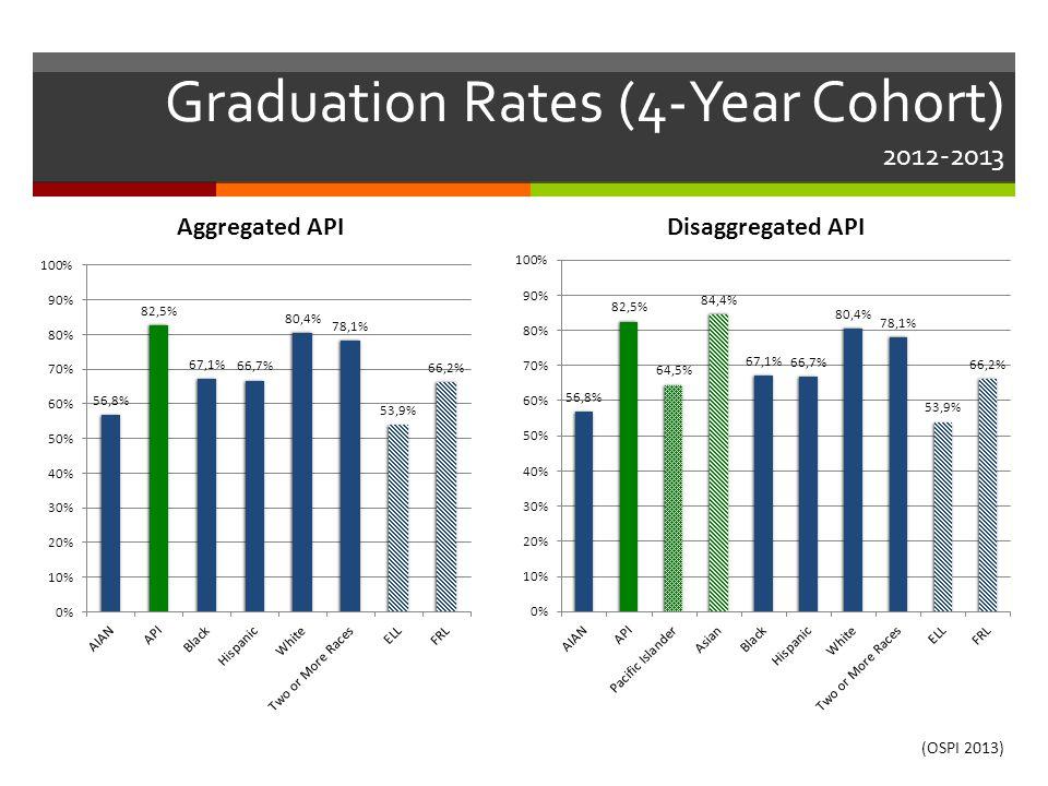 Graduation Rates (4-Year Cohort) 2012-2013 (OSPI 2013)