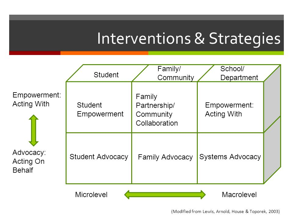 Interventions & Strategies Empowerment: Acting With Advocacy: Acting On Behalf MicrolevelMacrolevel Student Family/ Community School/ Department Stude