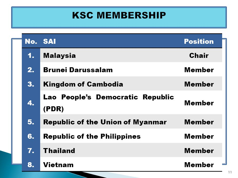 No.SAIPosition 1.MalaysiaChair 2.Brunei DarussalamMember 3.Kingdom of CambodiaMember 4. Lao People's Democratic Republic (PDR) Member 5.Republic of th