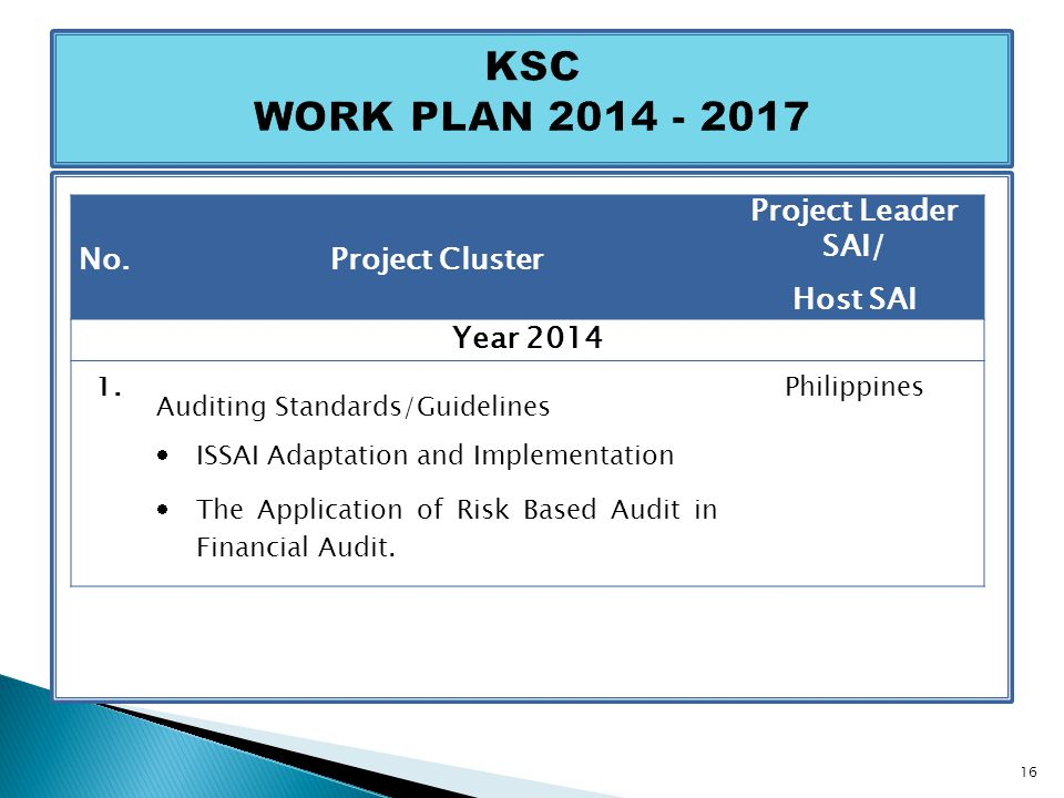 No.Project Cluster Project Leader SAI/ Host SAI Year 2014 1. Auditing Standards/Guidelines  ISSAI Adaptation and Implementation  The Application of