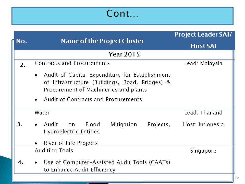 No.Name of the Project Cluster Project Leader SAI/ Host SAI Year 2015 2.