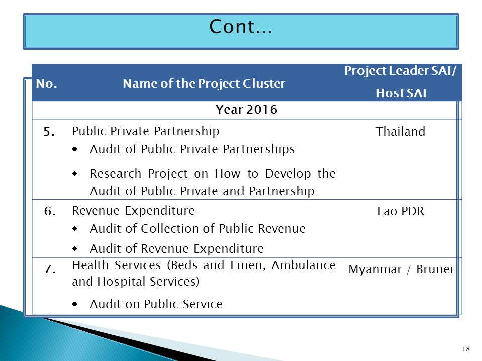 No.Name of the Project Cluster Project Leader SAI/ Host SAI Year 2016 5.