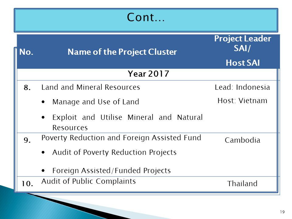 No.Name of the Project Cluster Project Leader SAI/ Host SAI Year 2017 8. Land and Mineral Resources  Manage and Use of Land  Exploit and Utilise Min