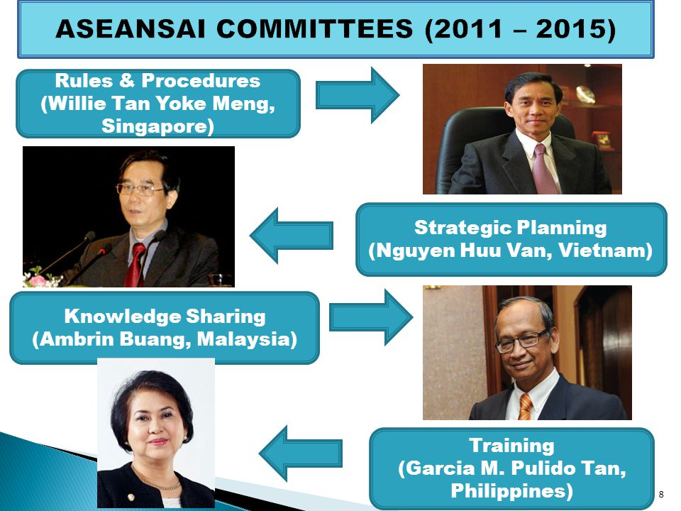 ASEANSAI Strategic Plan 2014 – 2017 Strategic Goal 3 To Strengthen the Organisational and Audit Capacity of Member SAIs 9