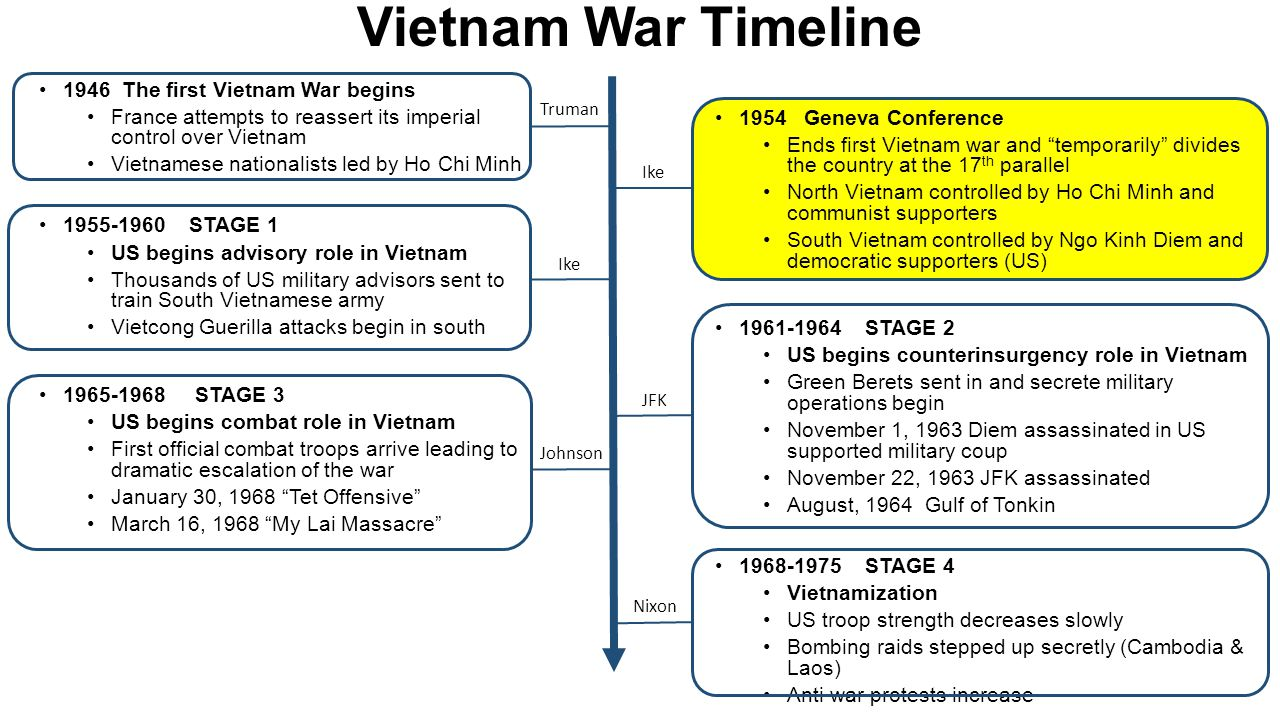 Vietnam War Timeline 1946 The first Vietnam War begins France attempts to reassert its imperial control over Vietnam Vietnamese nationalists led by Ho Chi Minh 1955-1960 STAGE 1 US begins advisory role in Vietnam Thousands of US military advisors sent to train South Vietnamese army Vietcong Guerilla attacks begin in south 1965-1968 STAGE 3 US begins combat role in Vietnam First official combat troops arrive leading to dramatic escalation of the war January 30, 1968 Tet Offensive March 16, 1968 My Lai Massacre 1954 Geneva Conference Ends first Vietnam war and temporarily divides the country at the 17 th parallel North Vietnam controlled by Ho Chi Minh and communist supporters South Vietnam controlled by Ngo Kinh Diem and democratic supporters (US) 1961-1964 STAGE 2 US begins counterinsurgency role in Vietnam Green Berets sent in and secrete military operations begin November 1, 1963 Diem assassinated in US supported military coup November 22, 1963 JFK assassinated August, 1964 Gulf of Tonkin 1968-1975 STAGE 4 Vietnamization US troop strength decreases slowly Bombing raids stepped up secretly (Cambodia & Laos) Anti war protests increase Truman Ike JFK Johnson Nixon