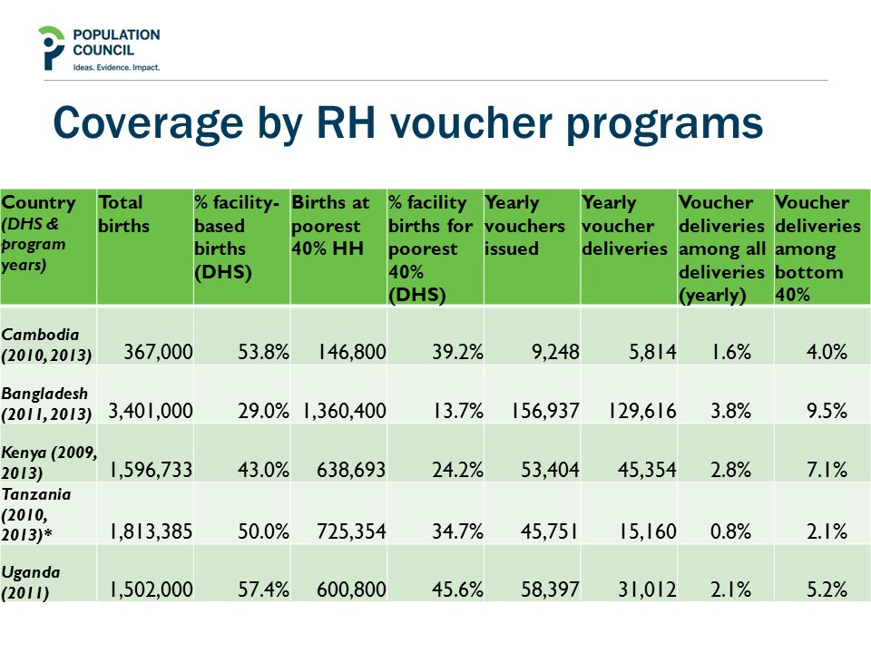 Coverage by RH voucher programs Country (DHS & program years) Total births % facility- based births (DHS) Births at poorest 40% HH % facility births for poorest 40% (DHS) Yearly vouchers issued Yearly voucher deliveries Voucher deliveries among all deliveries (yearly) Voucher deliveries among bottom 40% Cambodia (2010, 2013) 367,00053.8%146,80039.2% 9,248 5,8141.6%4.0% Bangladesh (2011, 2013) 3,401,00029.0%1,360,40013.7% 156,937 129,6163.8%9.5% Kenya (2009, 2013) 1,596,73343.0%638,69324.2% 53,404 45,3542.8%7.1% Tanzania (2010, 2013)* 1,813,38550.0%725,35434.7% 45,751 15,1600.8%2.1% Uganda (2011) 1,502,00057.4%600,80045.6% 58,397 31,0122.1%5.2%