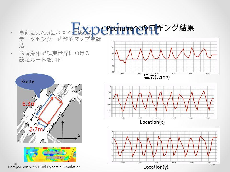 4Experiment 温度 (temp) Location(y) Location(x) 事前に SLAM によって生成した データセンター内静的マップを読 込 遠隔操作で現実世界における 設定ルートを周回 Pachube へのロギング結果 y x Route 2.7m 6.3m Comparison with Fluid Dynamic Simulation