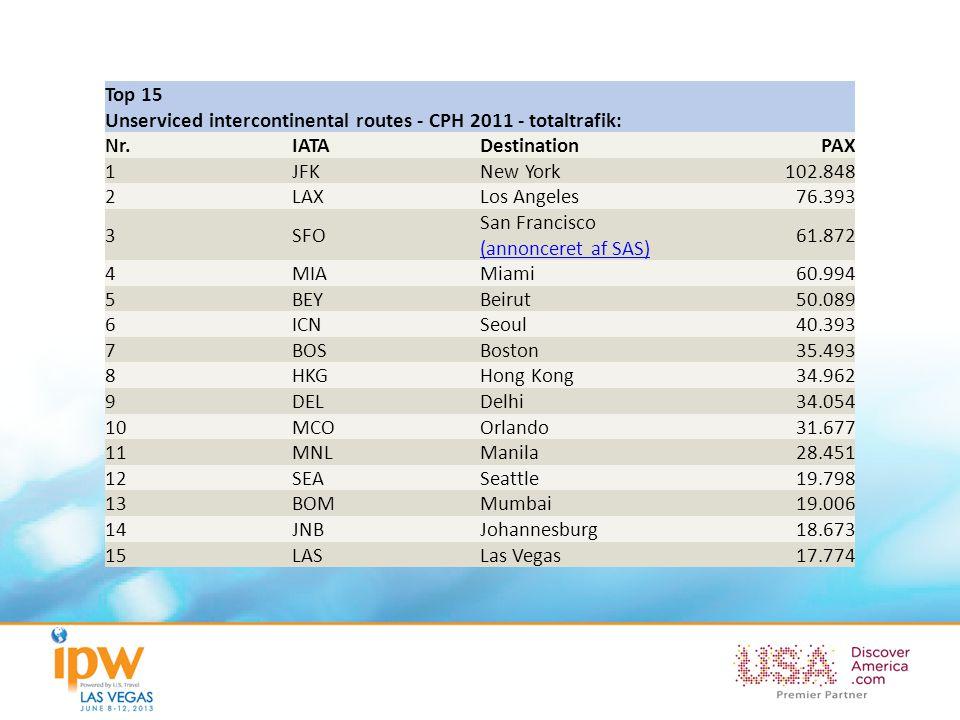 Top 15 Unserviced intercontinental routes - CPH 2011 - totaltrafik: Nr.IATADestinationPAX 1JFKNew York102.848 2LAXLos Angeles76.393 3SFO San Francisco (annonceret af SAS) (annonceret af SAS) 61.872 4MIAMiami60.994 5BEYBeirut50.089 6ICNSeoul40.393 7BOSBoston35.493 8HKGHong Kong34.962 9DELDelhi34.054 10MCOOrlando31.677 11MNLManila28.451 12SEASeattle19.798 13BOMMumbai19.006 14JNBJohannesburg18.673 15LASLas Vegas17.774