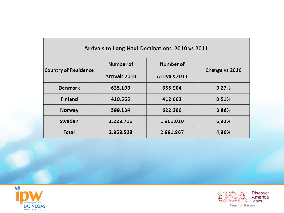 Arrivals to Long Haul Destinations 2010 vs 2011 Country of Residence Number of Change vs 2010 Arrivals 2010Arrivals 2011 Denmark635.108655.9043,27% Fi