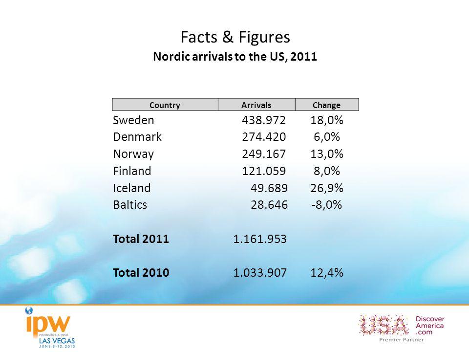 Facts & Figures Nordic arrivals to the US, 2011 CountryArrivalsChange Sweden 438.97218,0% Denmark 274.4206,0% Norway 249.16713,0% Finland 121.0598,0%