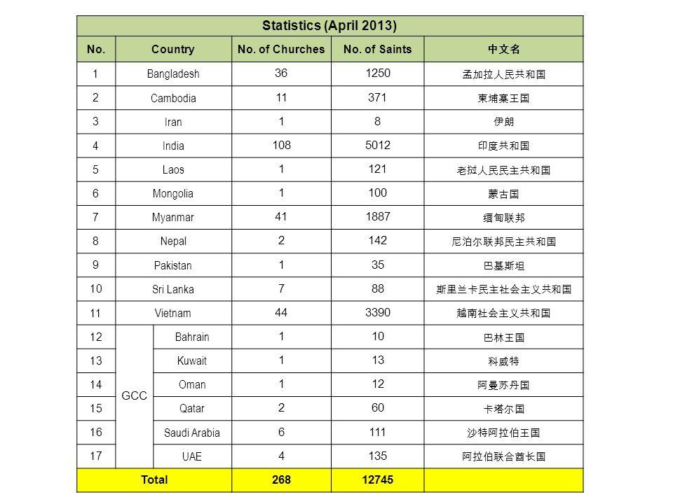 Statistics (April 2013) No.CountryNo. of ChurchesNo.