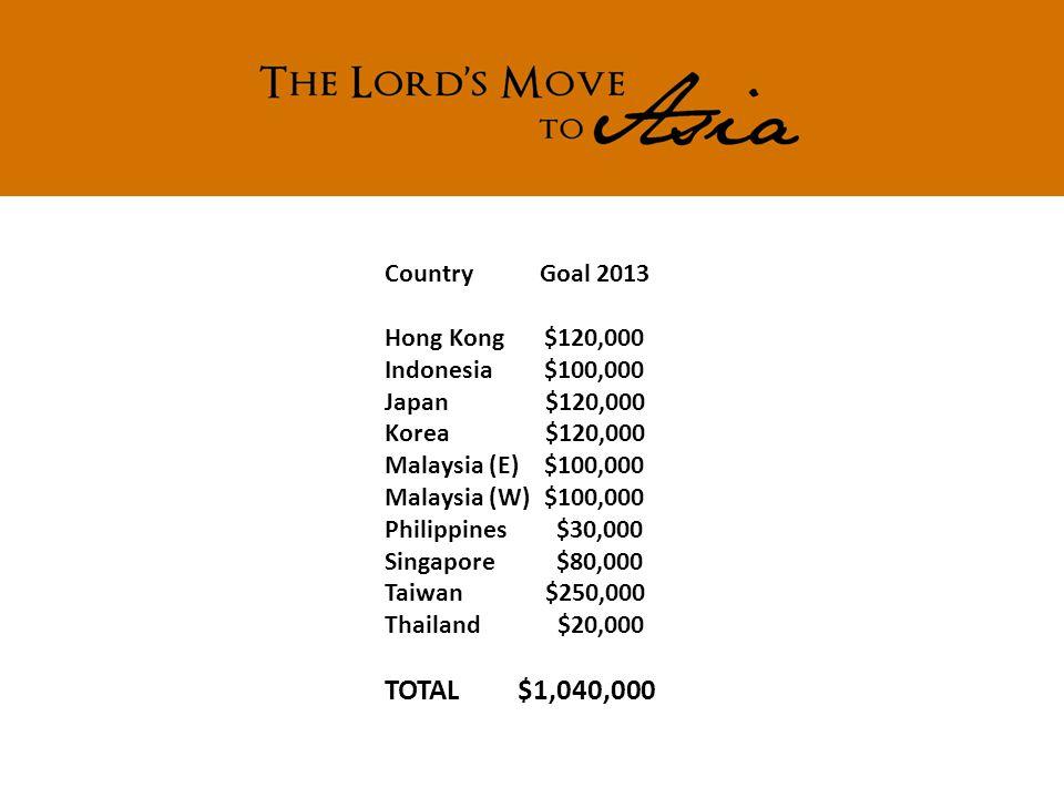 Country Goal 2013 Hong Kong$120,000 Indonesia$100,000 Japan $120,000 Korea $120,000 Malaysia (E)$100,000 Malaysia (W)$100,000 Philippines $30,000 Singapore $80,000 Taiwan $250,000 Thailand $20,000 TOTAL $1,040,000
