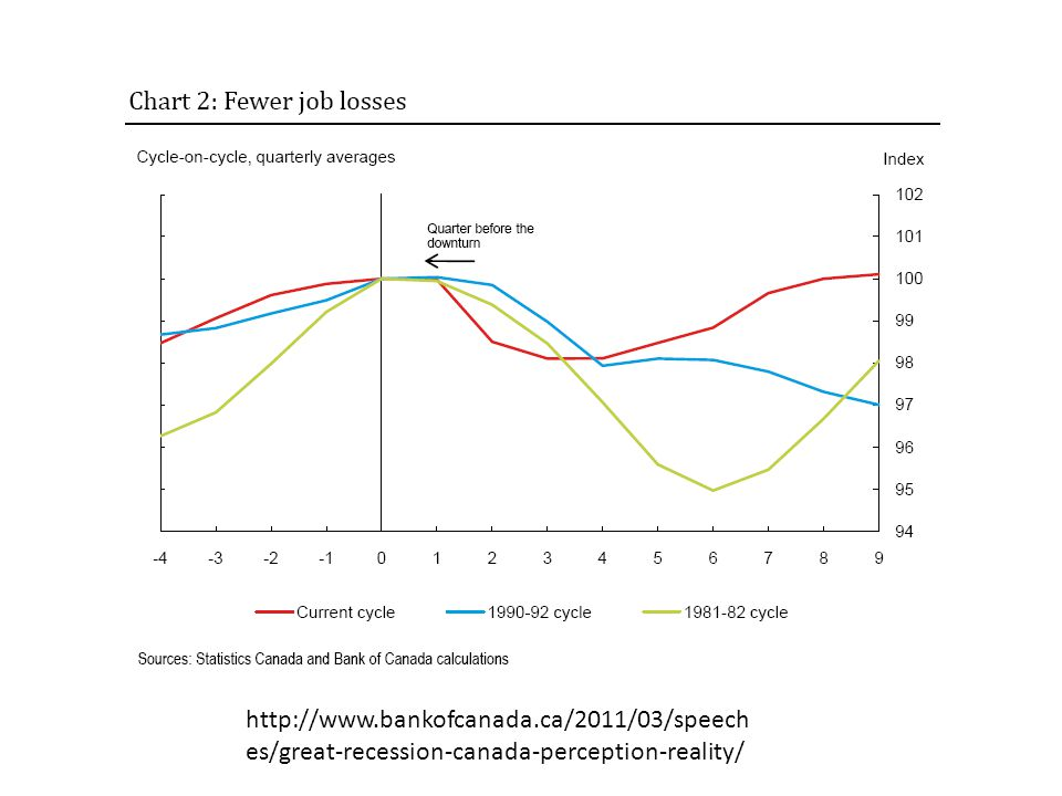 http://www.bankofcanada.ca/2011/03/speech es/great-recession-canada-perception-reality/