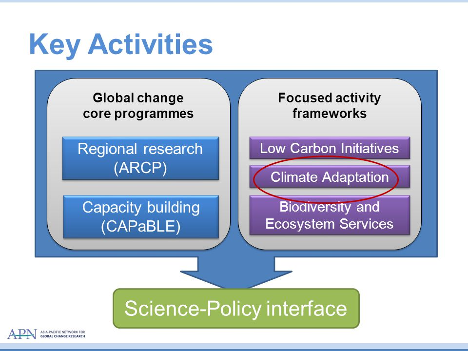 Climate Change Adaptation, Disaster Risk Reduction, Loss and Damage Enhancing the understanding of: –The risk of slow onset events, and approaches to address them; –Non-economic losses and damages; –Impacts on most vulnerable and approaches to address these –Identify and develop appropriate approaches to address slow onset events and extreme weather events, including through risk reduction, risk sharing and risk transfer tools; –Approaches to address impacts to be integrated into climate-resilient development processes; –How impacts of climate change are affecting patterns of mitigation, displacement and human mobility; 7