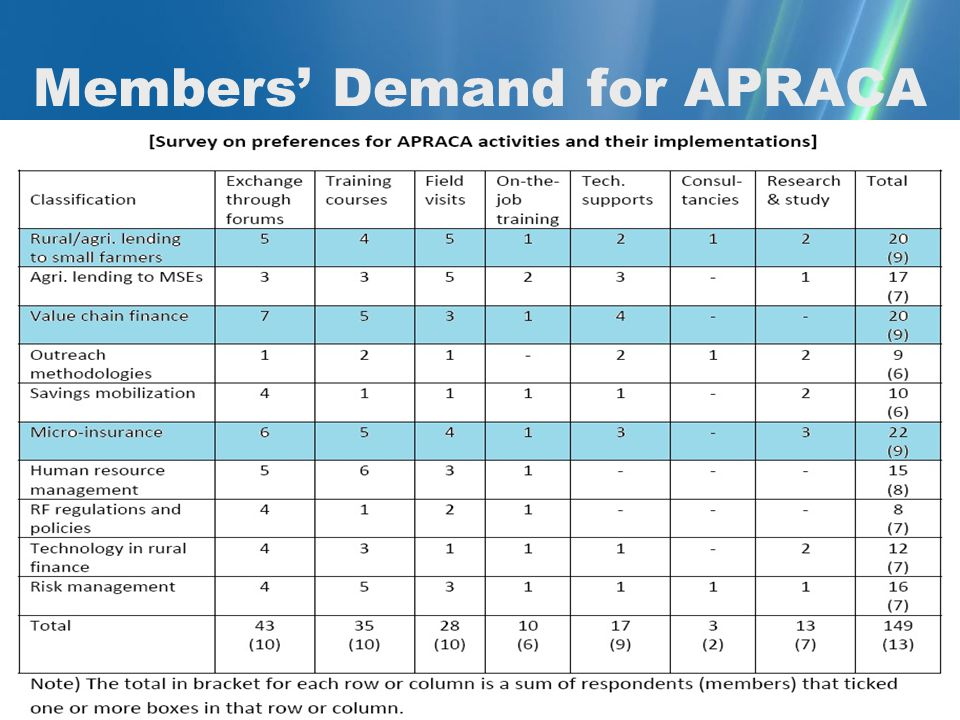 Members' Demand for APRACA