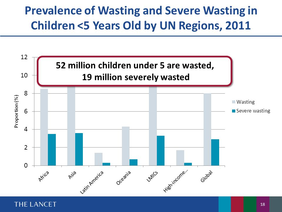 Prevalence of Wasting and Severe Wasting in Children <5 Years Old by UN Regions, 2011 52 million children under 5 are wasted, 19 million severely wasted 52 million children under 5 are wasted, 19 million severely wasted 18