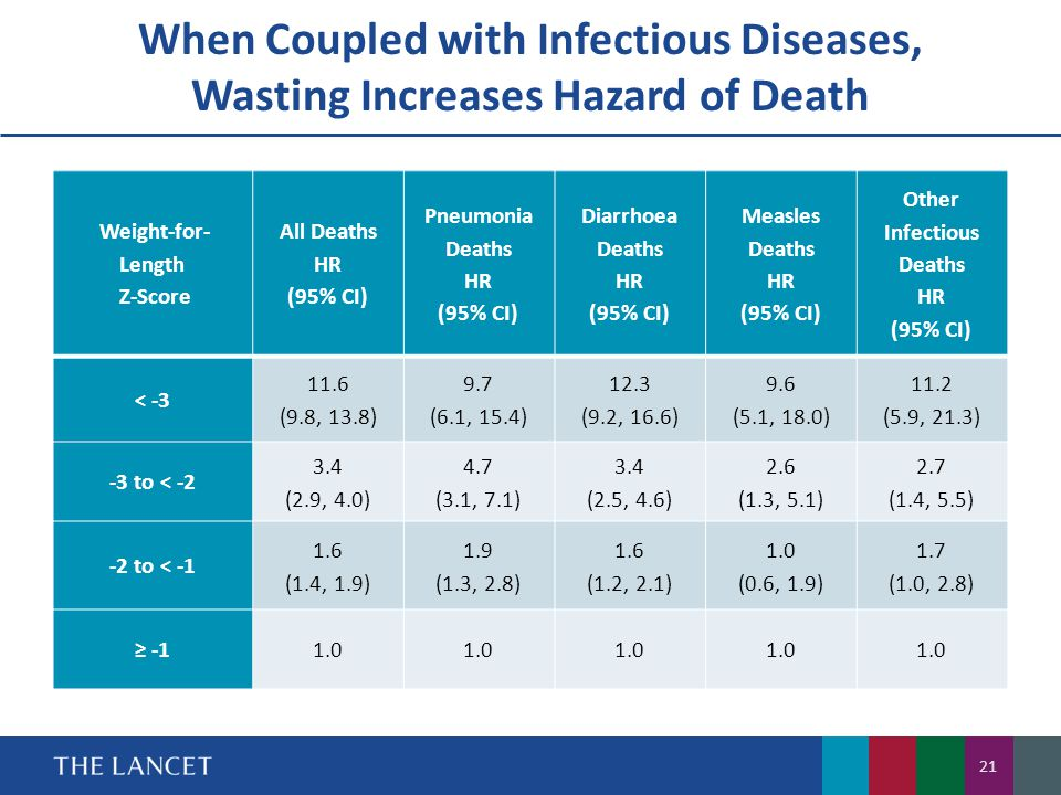 When Coupled with Infectious Diseases, Wasting Increases Hazard of Death 21 NEED TO INSERT Weight-for- Length Z-Score All Deaths HR (95% CI) Pneumonia Deaths HR (95% CI) Diarrhoea Deaths HR (95% CI) Measles Deaths HR (95% CI) Other Infectious Deaths HR (95% CI) < -3 11.6 (9.8, 13.8) 9.7 (6.1, 15.4) 12.3 (9.2, 16.6) 9.6 (5.1, 18.0) 11.2 (5.9, 21.3) -3 to < -2 3.4 (2.9, 4.0) 4.7 (3.1, 7.1) 3.4 (2.5, 4.6) 2.6 (1.3, 5.1) 2.7 (1.4, 5.5) -2 to < -1 1.6 (1.4, 1.9) 1.9 (1.3, 2.8) 1.6 (1.2, 2.1) 1.0 (0.6, 1.9) 1.7 (1.0, 2.8) ≥ -11.0