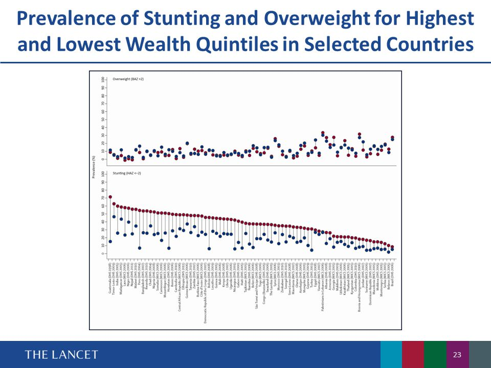 Prevalence of Stunting and Overweight for Highest and Lowest Wealth Quintiles in Selected Countries 23