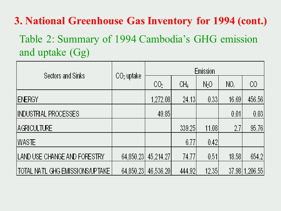 3. National Greenhouse Gas Inventory for 1994 (cont.) Table 2: Summary of 1994 Cambodia's GHG emission and uptake (Gg)