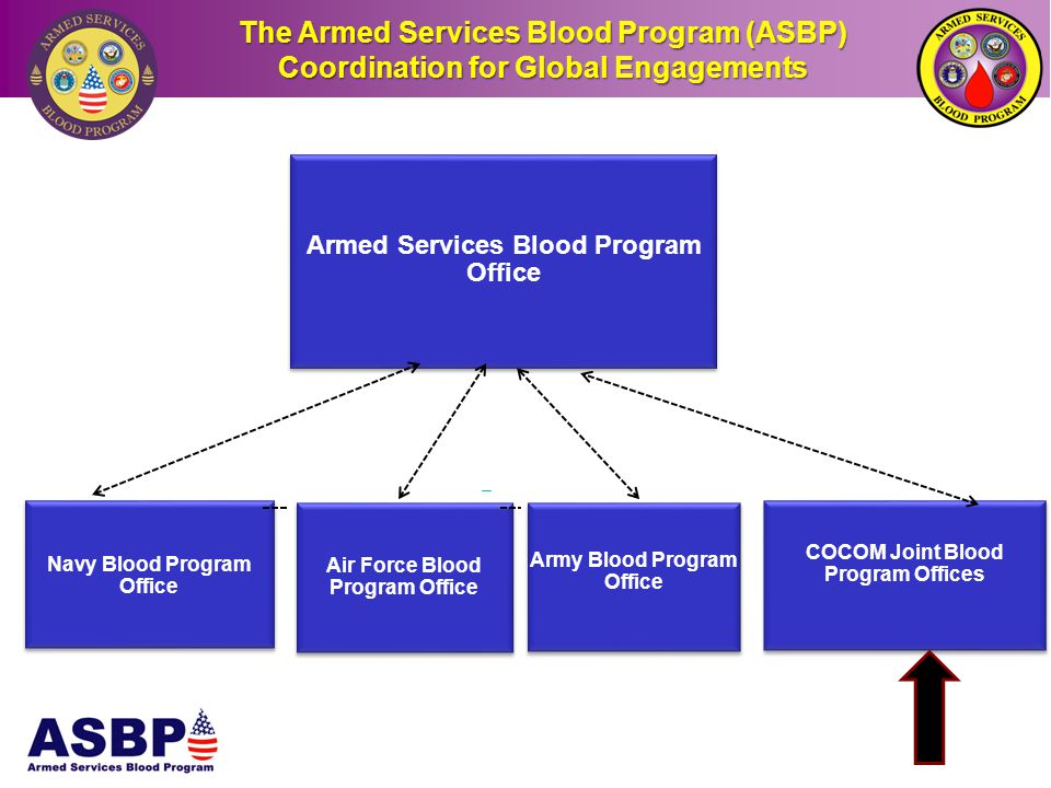 Armed Services Blood Program Office Navy Blood Program Office Air Force Blood Program Office Army Blood Program Office COCOM Joint Blood Program Offic