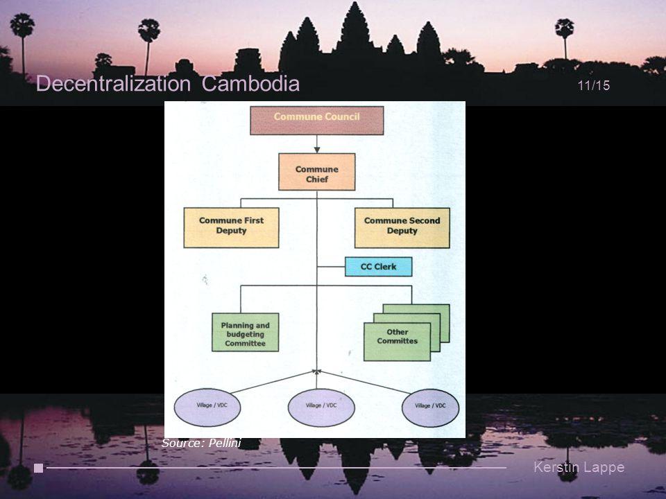 Decentralization Cambodia 11/15 Kerstin Lappe Source: Pellini