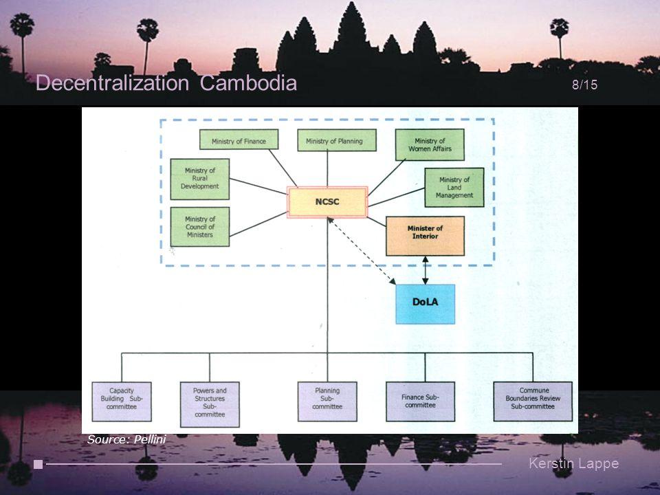 Decentralization Cambodia 8/15 Kerstin Lappe Source: Pellini