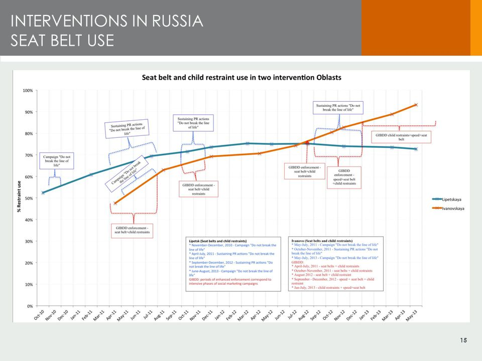 INTERVENTIONS IN RUSSIA SEAT BELT USE 15
