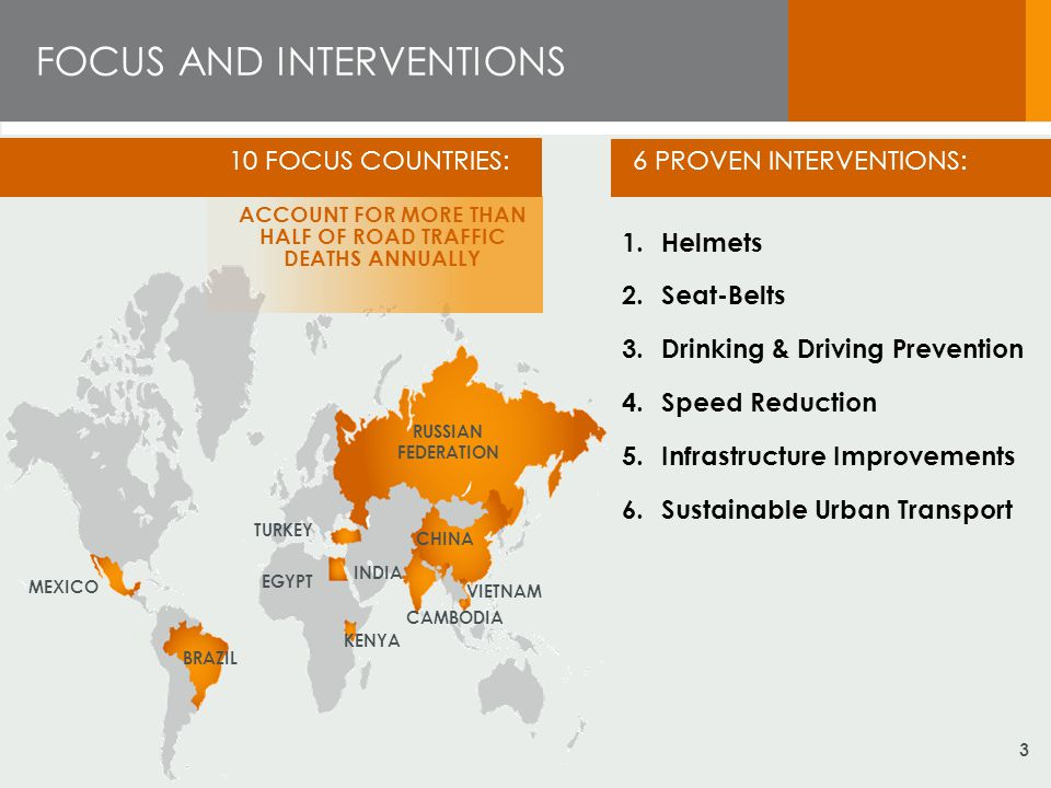 FOCUS AND INTERVENTIONS MEXICO BRAZIL TURKEY EGYPT KENYA CAMBODIA VIETNAM CHINA RUSSIAN FEDERATION 1.Helmets 2.Seat-Belts 3.Drinking & Driving Prevention 4.Speed Reduction 5.Infrastructure Improvements 6.Sustainable Urban Transport INDIA 10 FOCUS COUNTRIES: ACCOUNT FOR MORE THAN HALF OF ROAD TRAFFIC DEATHS ANNUALLY 6 PROVEN INTERVENTIONS: 3