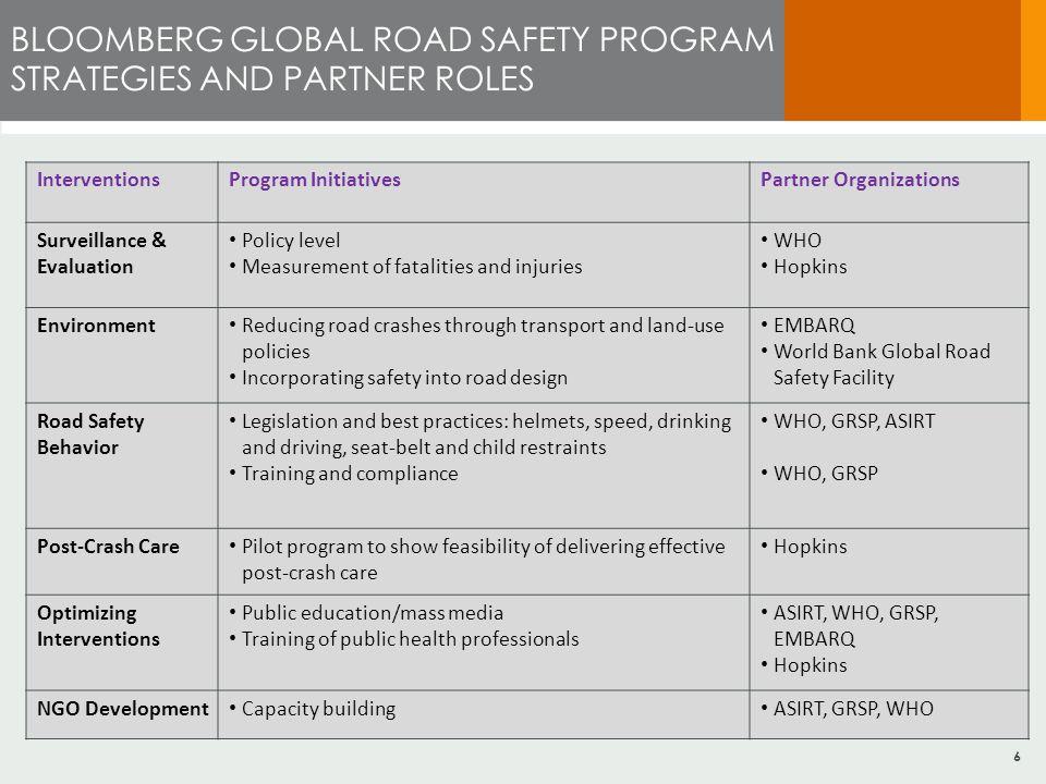6 BLOOMBERG GLOBAL ROAD SAFETY PROGRAM STRATEGIES AND PARTNER ROLES InterventionsProgram InitiativesPartner Organizations Surveillance & Evaluation Po