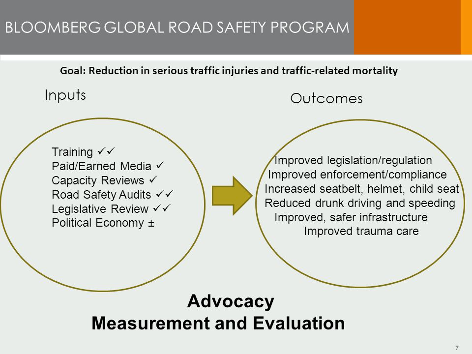 7 BLOOMBERG GLOBAL ROAD SAFETY PROGRAM Inputs Outcomes Training Paid/Earned Media Capacity Reviews Road Safety Audits Legislative Review Political Economy ± Improved legislation/regulation Improved enforcement/compliance Increased seatbelt, helmet, child seat Reduced drunk driving and speeding Improved, safer infrastructure Improved trauma care Advocacy Measurement and Evaluation Goal: Reduction in serious traffic injuries and traffic-related mortality