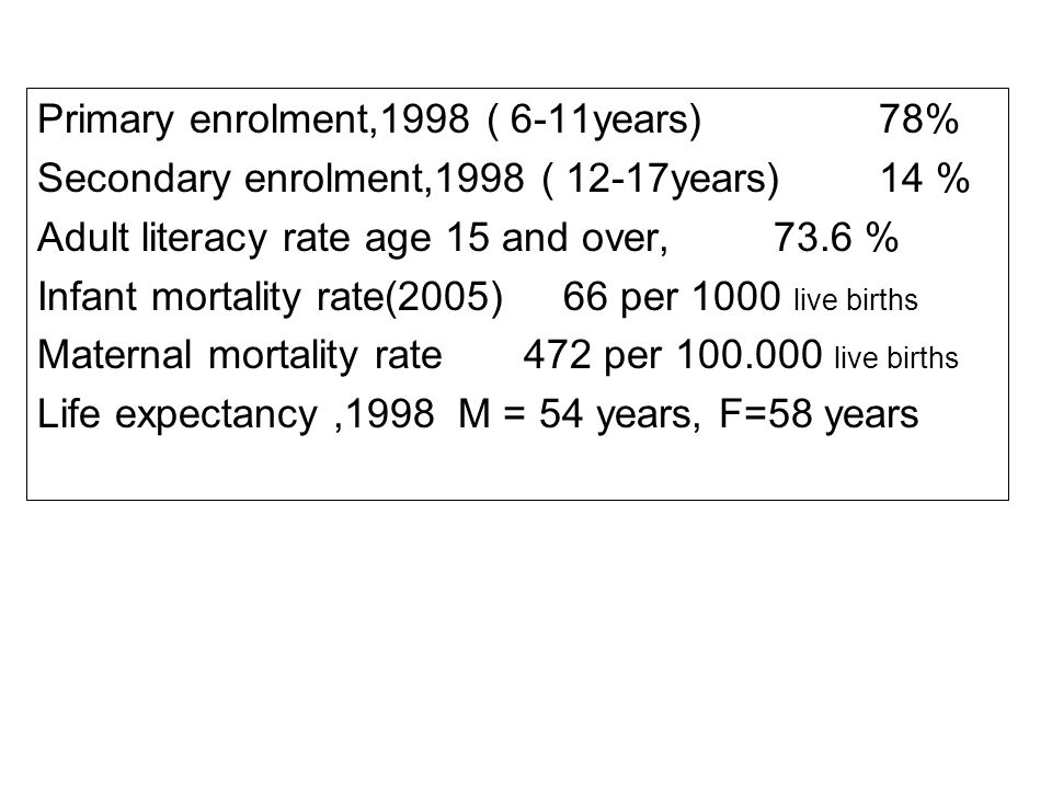 Primary enrolment,1998 ( 6-11years)78% Secondary enrolment,1998 ( 12-17years)14 % Adult literacy rate age 15 and over, 73.6 % Infant mortality rate(2005)66 per 1000 live births Maternal mortality rate 472 per 100.000 live births Life expectancy,1998 M = 54 years, F=58 years