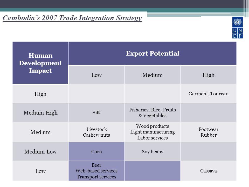 Cambodia's 2007 Trade Integration Strategy Human Development Impact Export Potential LowMediumHigh Garment, Tourism Medium High Silk Fisheries, Rice,