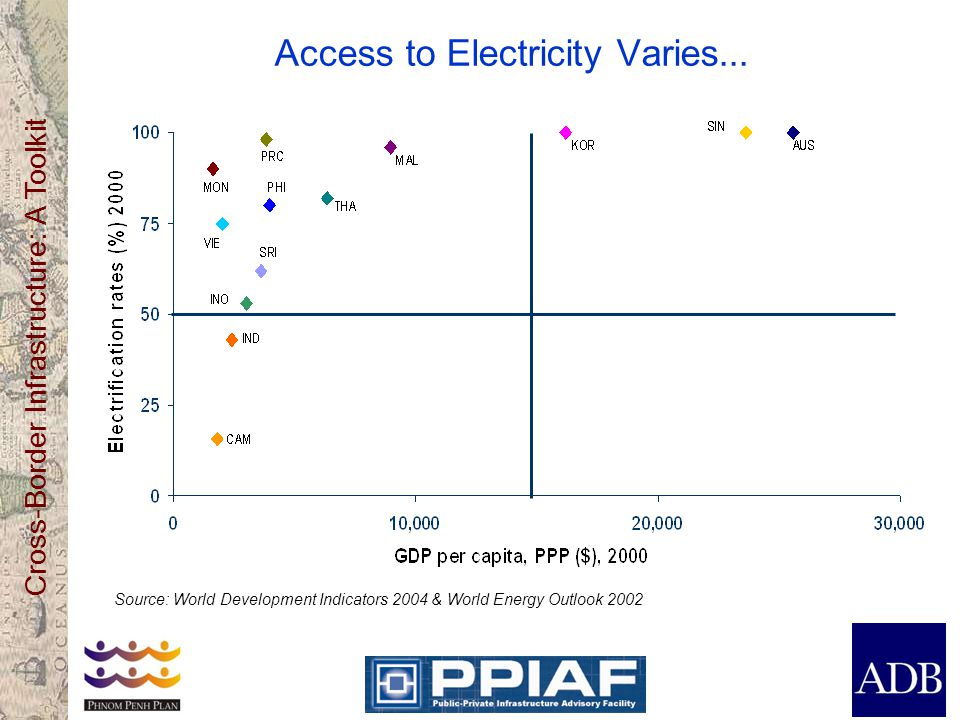 Cross-Border Infrastructure: A Toolkit Access to Electricity Varies...