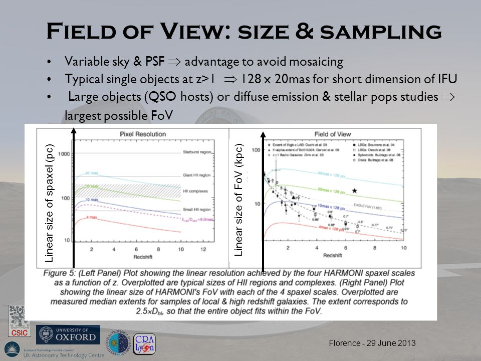 Field of View: size & sampling Variable sky & PSF  advantage to avoid mosaicing Typical single objects at z>1  128 x 20mas for short dimension of IFU Large objects (QSO hosts) or diffuse emission & stellar pops studies  largest possible FoV Linear size of spaxel (pc) Linear size of FoV (kpc) Florence - 29 June 2013
