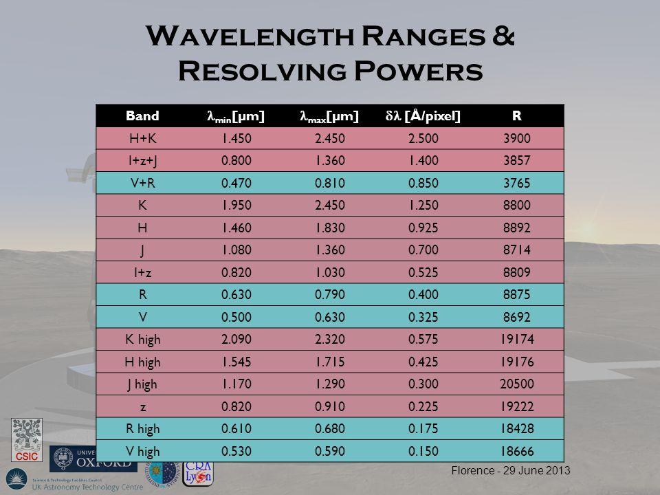 Wavelength Ranges & Resolving Powers Band min [µm] max [µm]  [Å/pixel] R H+K1.4502.4502.5003900 I+z+J0.8001.3601.4003857 V+R0.4700.8100.8503765 K1.9502.4501.2508800 H1.4601.8300.9258892 J1.0801.3600.7008714 I+z0.8201.0300.5258809 R0.6300.7900.4008875 V0.5000.6300.3258692 K high2.0902.3200.57519174 H high1.5451.7150.42519176 J high1.1701.2900.30020500 z0.8200.9100.22519222 R high0.6100.6800.17518428 V high0.5300.5900.15018666 Florence - 29 June 2013