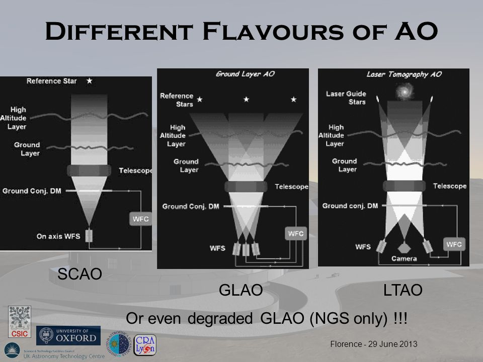Different Flavours of AO SCAO GLAOLTAO Or even degraded GLAO (NGS only) !!! Florence - 29 June 2013