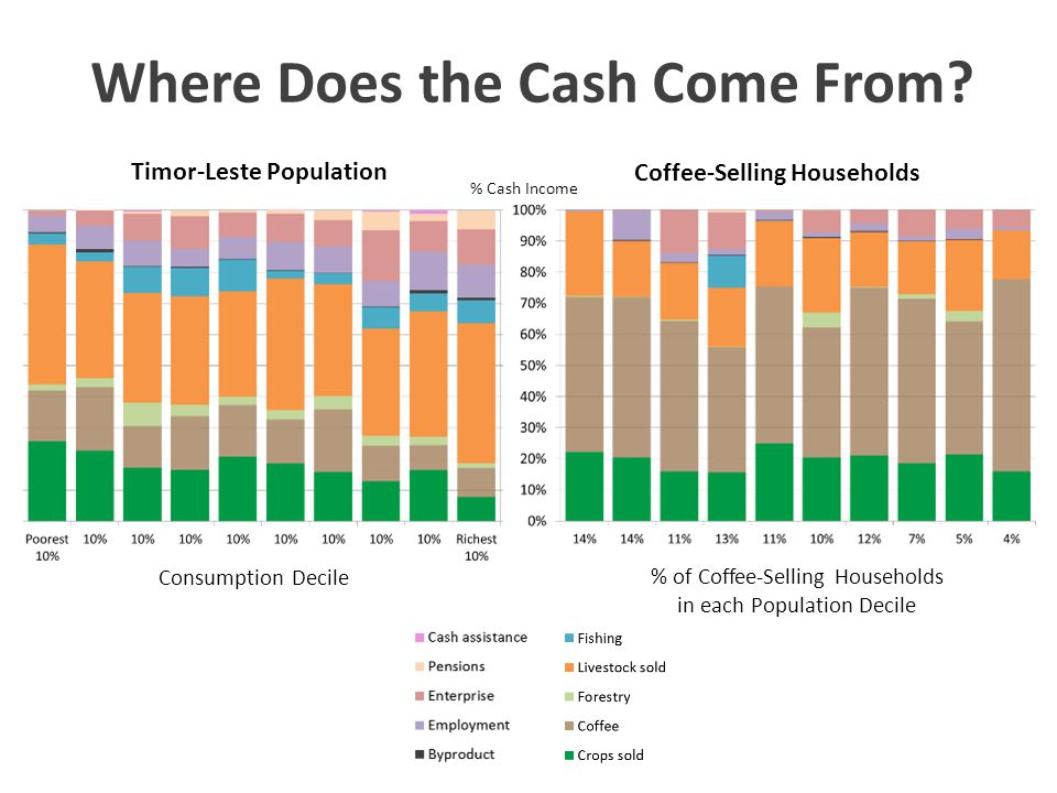 Timor-Leste Population Consumption Decile % of Coffee-Selling Households in each Population Decile % Cash Income Coffee-Selling Households