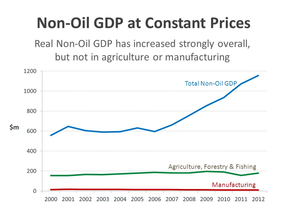 Real Non-Oil GDP has increased strongly overall, but not in agriculture or manufacturing Non-Oil GDP at Constant Prices Total Non-Oil GDP Agriculture, Forestry & Fishing Manufacturing