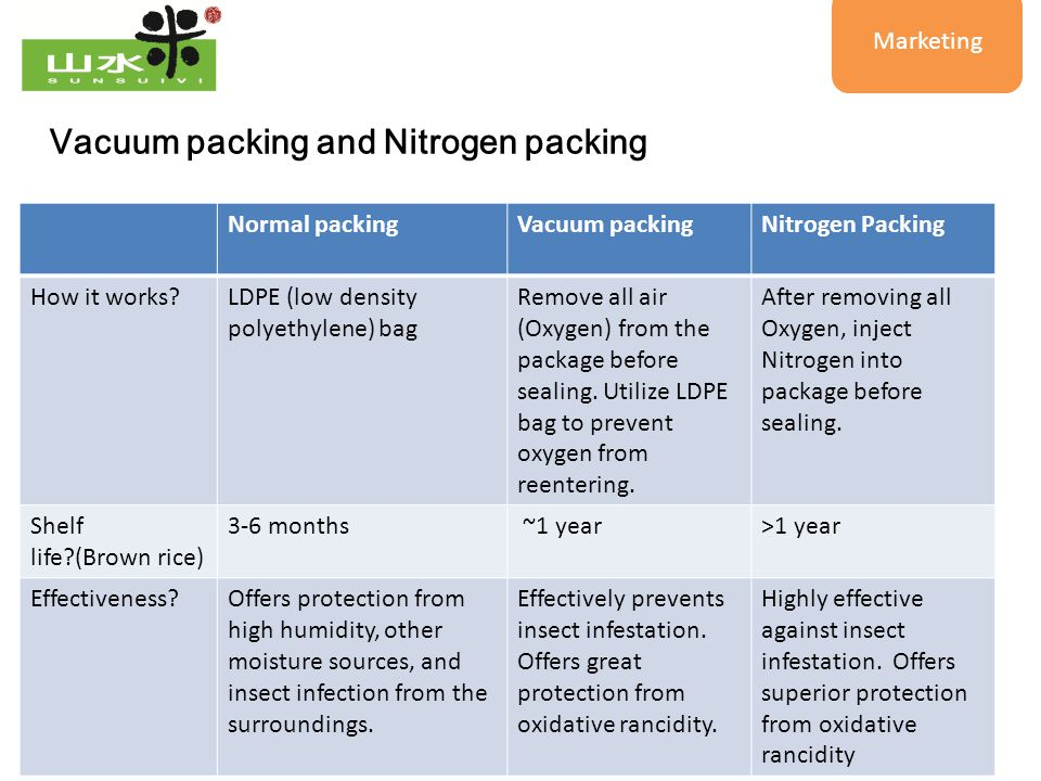 11 Vacuum packing and Nitrogen packing Normal packingVacuum packingNitrogen Packing How it works?LDPE (low density polyethylene) bag Remove all air (O