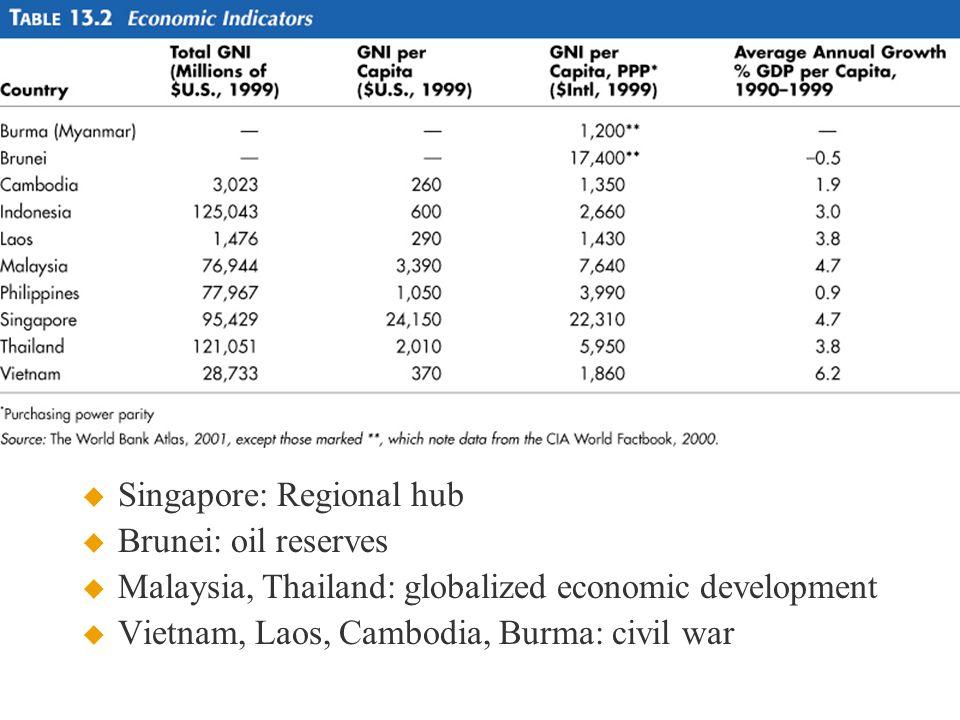  Singapore: Regional hub  Brunei: oil reserves  Malaysia, Thailand: globalized economic development  Vietnam, Laos, Cambodia, Burma: civil war