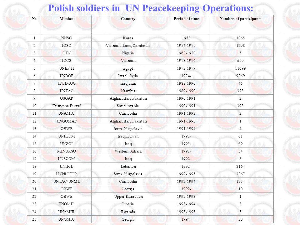 Polish soldiers in UN Peacekeeping Operations: NoMissionCountryPeriod of timeNumber of participants 1NNSCKorea19531065 2ICSCVietnam, Laos, Cambodia1954-19751298 3OTNNigeria1968-19705 4ICCSVietnam1973-1976650 5UNEF IIEgypt1973-197911699 6UNDOFIsrael, Syria1974-9269 7UNIIMOGIraq, Iran1988-199045 8UNTAGNamibia1989-1990373 9OSGAPAfghanistan, Pakistan1990-19912 10 Pustynna Burza Saudi Arabia 1990-1991393 11UNAMICCambodia1991-19922 12UNGOMAPAfghanistan, Pakistan1991-19931 13OBWEform.
